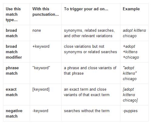 Keyword Matching Options